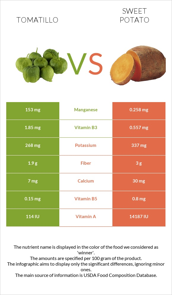 Tomatillo vs Sweet potato infographic