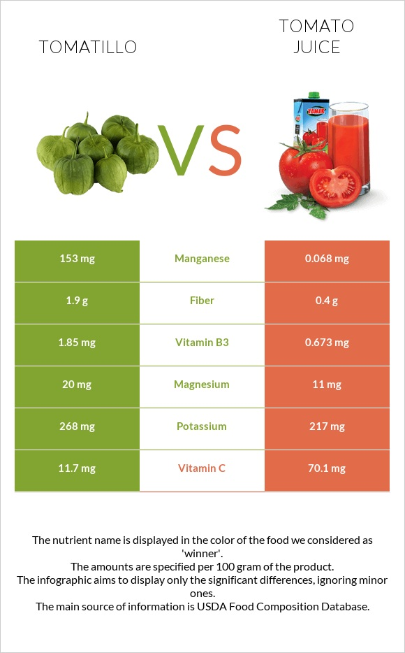 Tomatillo vs Tomato juice infographic