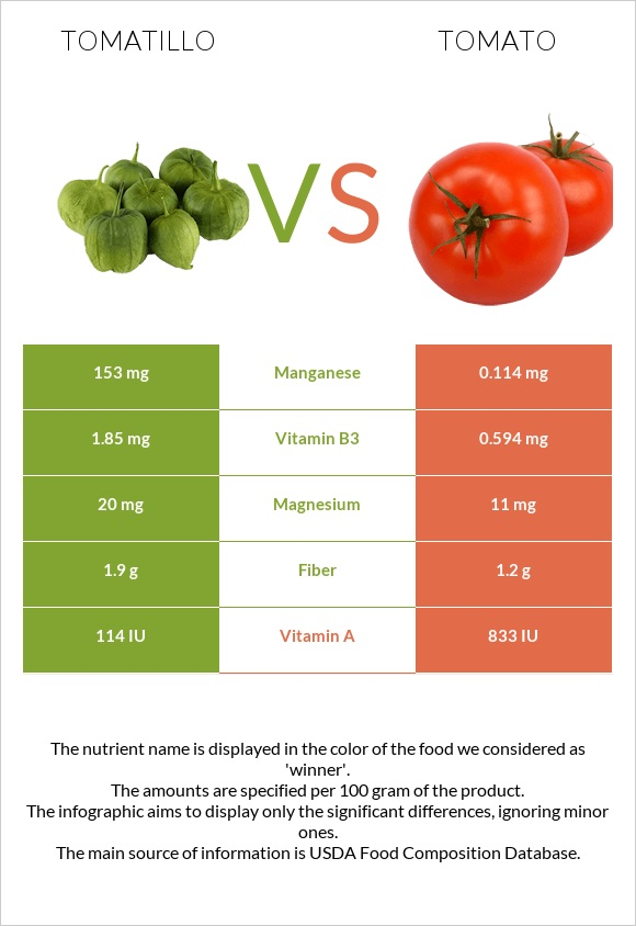 Tomatillo vs Tomato infographic