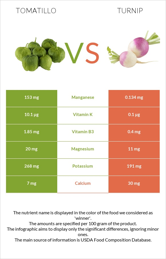 Tomatillo vs Turnip infographic