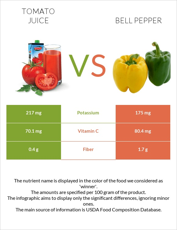 Tomato juice vs Bell pepper infographic
