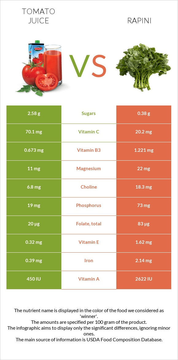 Tomato juice vs Rapini infographic