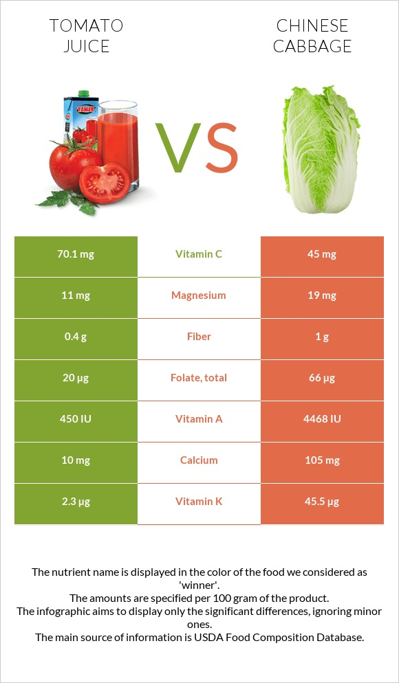Tomato juice vs Chinese cabbage infographic