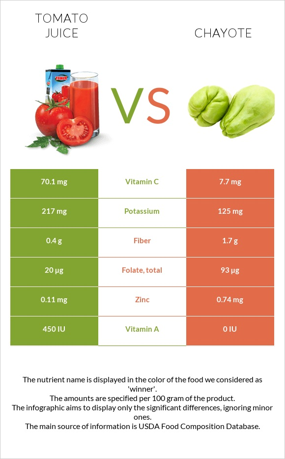 Tomato juice vs Chayote infographic
