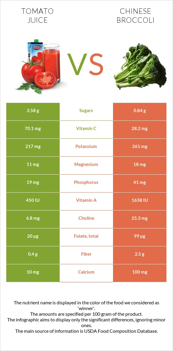 Tomato juice vs Chinese broccoli infographic