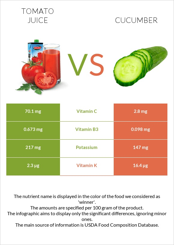 Tomato juice vs Cucumber infographic