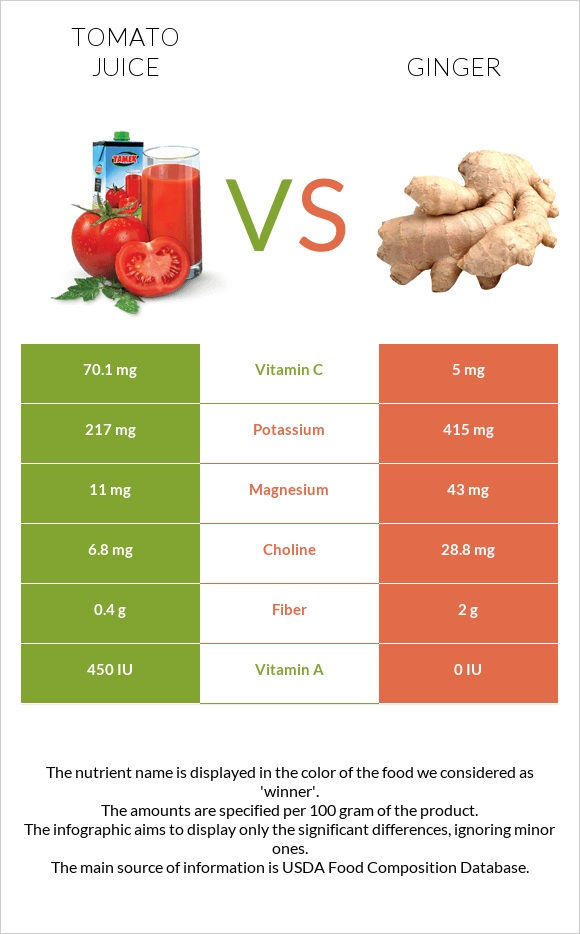 Tomato juice vs Ginger infographic