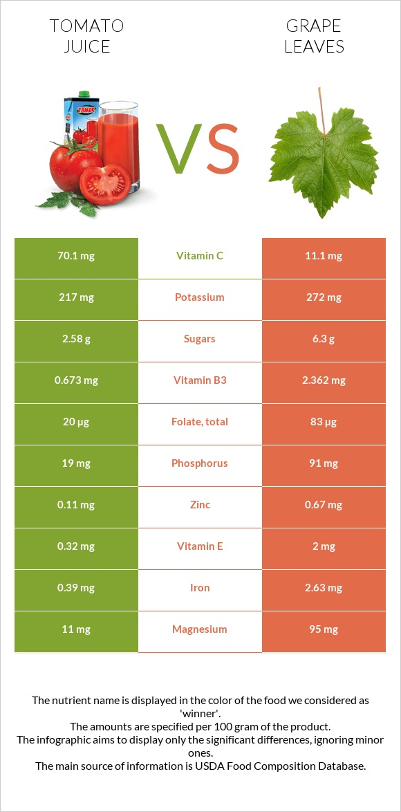 Tomato juice vs Grape leaves infographic