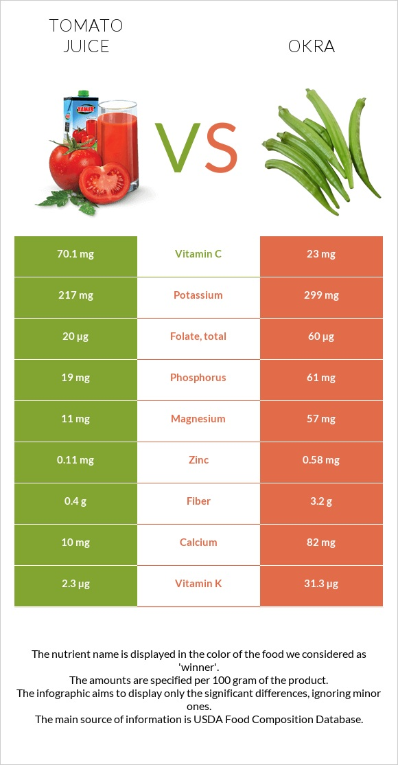 Tomato juice vs Okra infographic