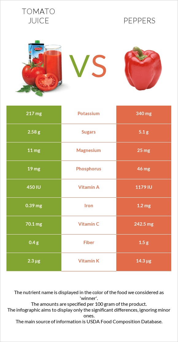 Tomato juice vs Peppers infographic