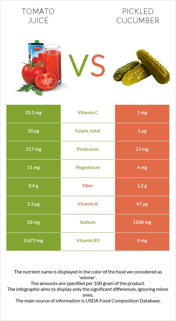 Tomato juice vs Pickled cucumber infographic