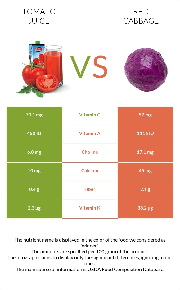 Tomato juice vs Red cabbage infographic