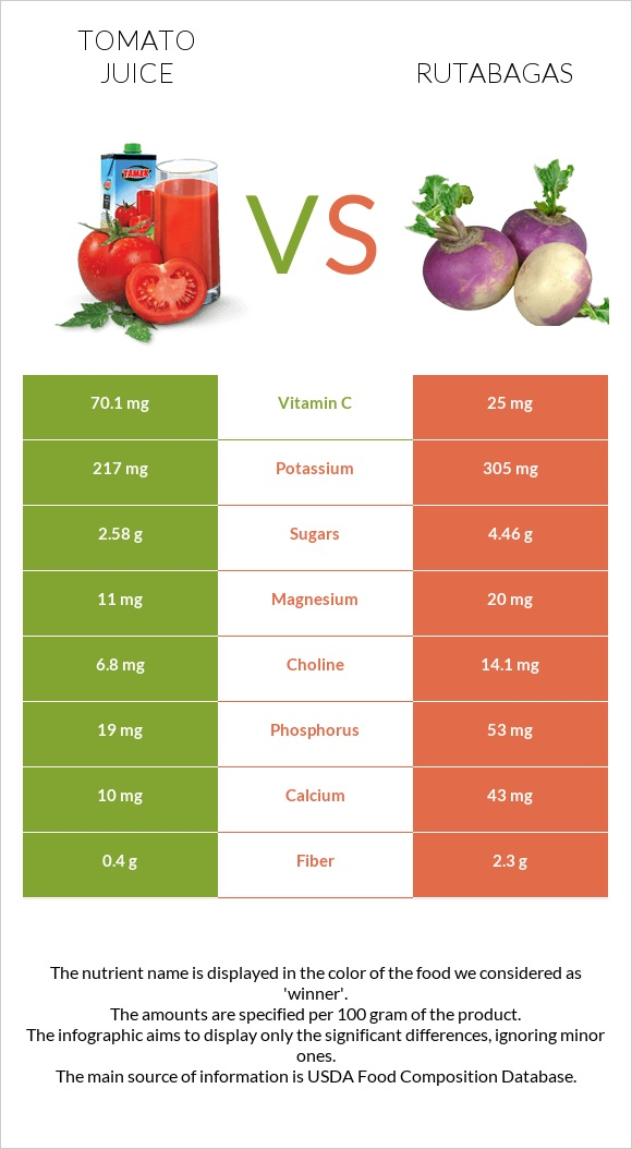 Tomato juice vs Rutabagas infographic