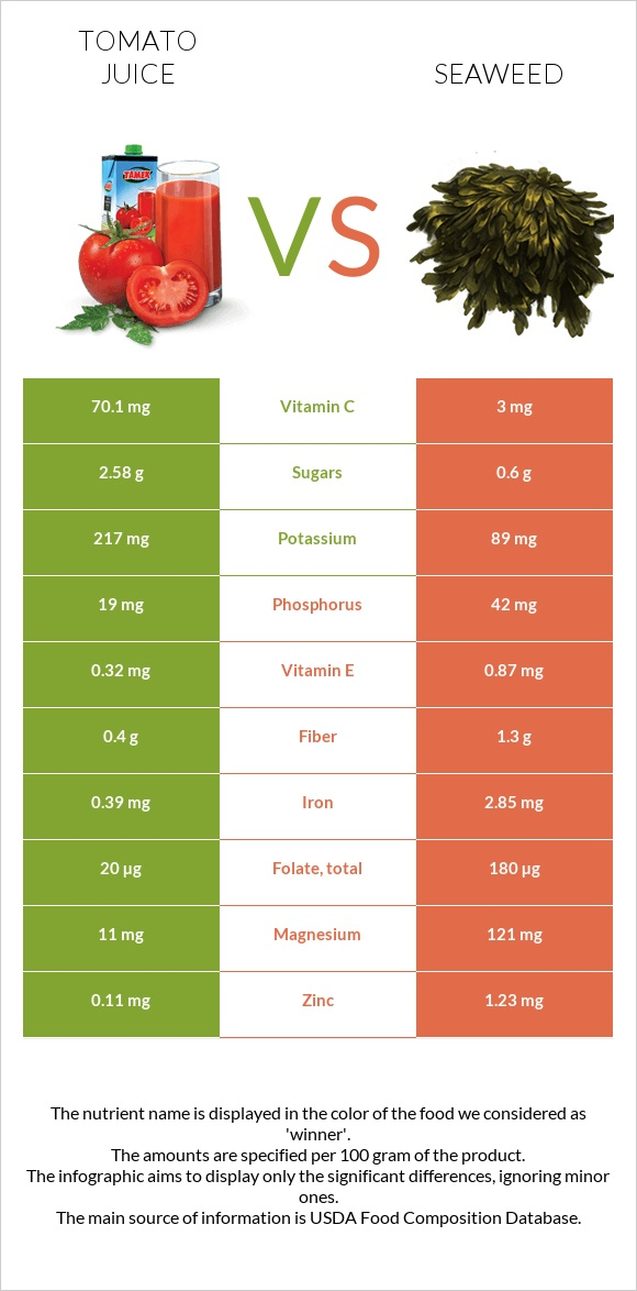 Tomato juice vs Seaweed infographic