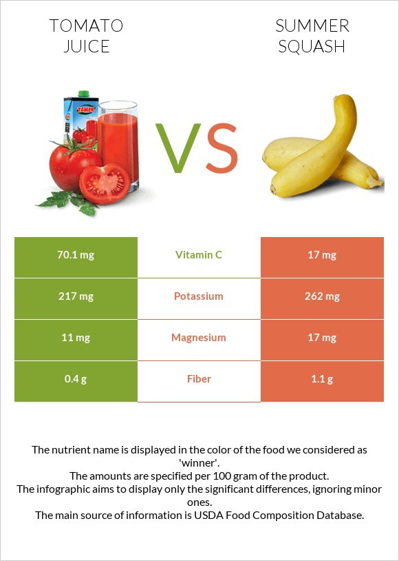 Tomato juice vs Summer squash infographic