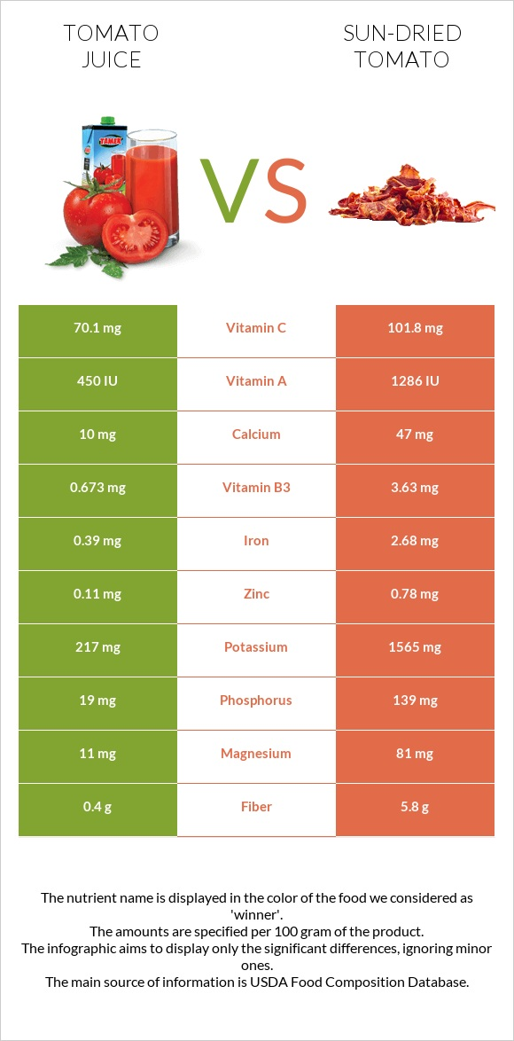 Tomato juice vs Sun-dried tomato infographic