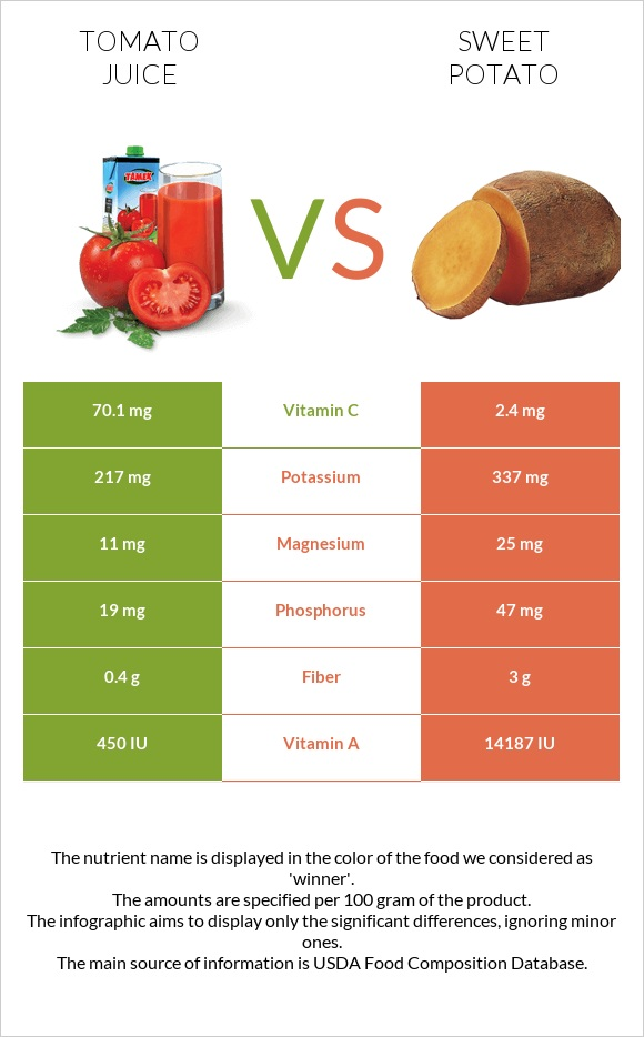 Tomato juice vs Sweet potato infographic