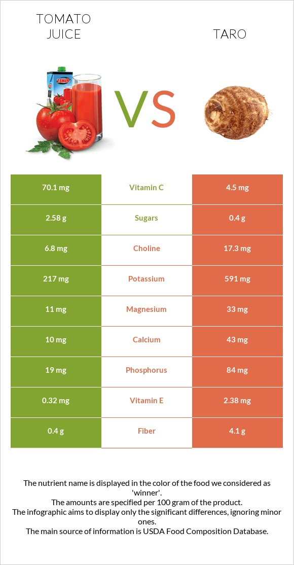 Tomato juice vs Taro infographic