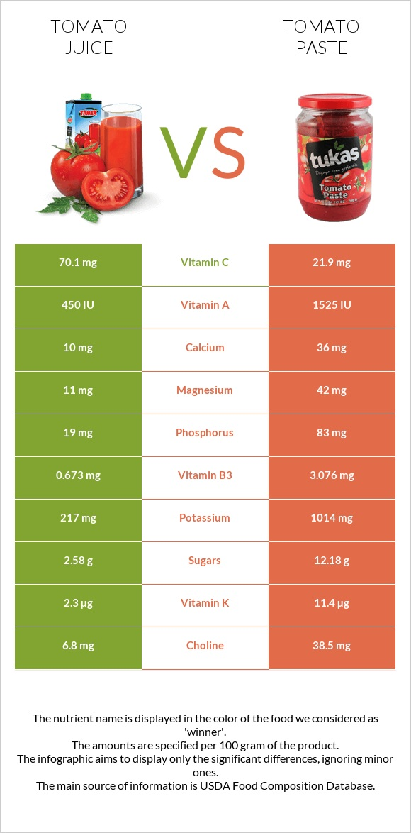 Tomato juice vs Tomato paste infographic