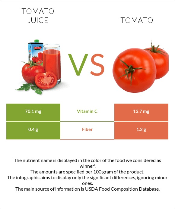 Tomato juice vs Tomato infographic