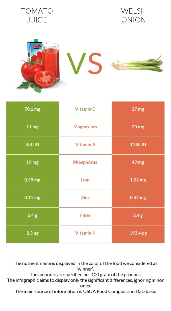 Tomato juice vs Welsh onion infographic