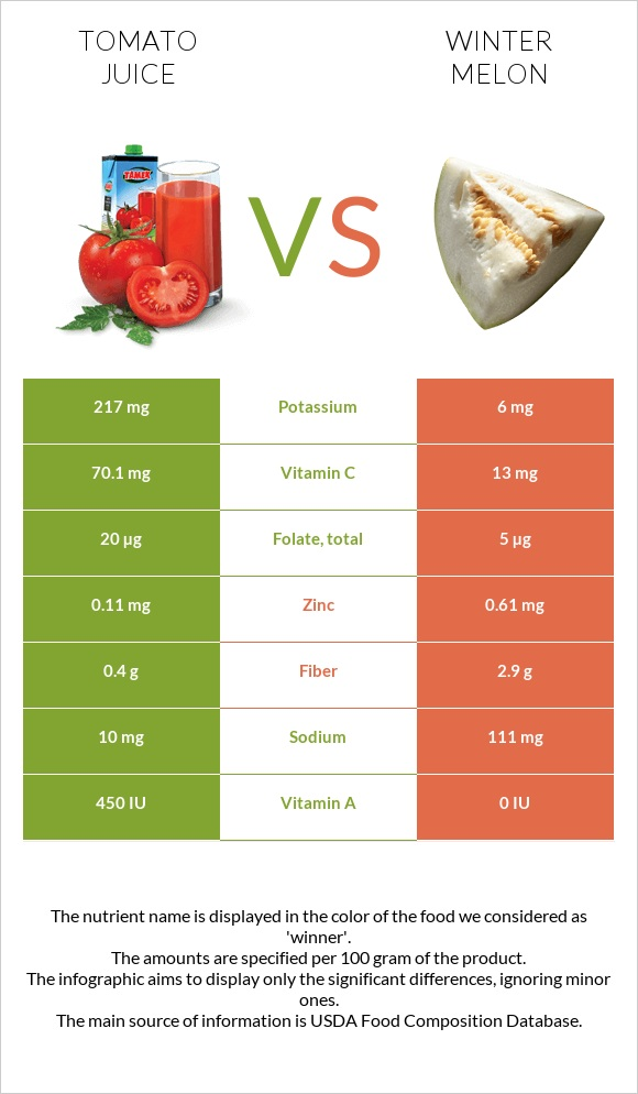 Tomato juice vs Winter melon infographic
