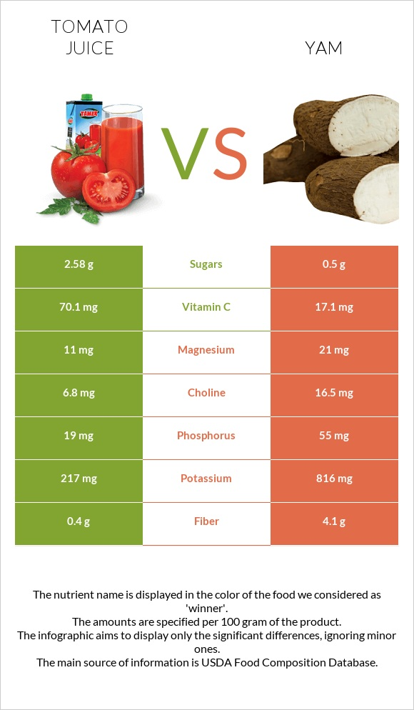 Tomato juice vs Yam infographic