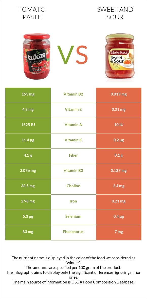 Tomato paste vs Sweet and sour infographic