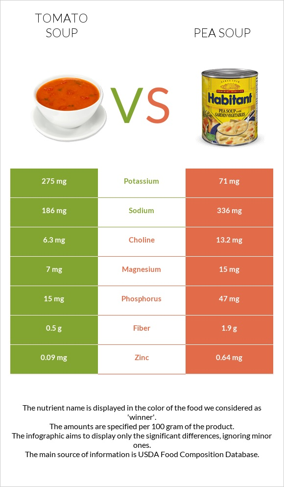 Tomato soup vs Pea soup infographic