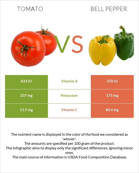 Tomato vs Bell pepper infographic