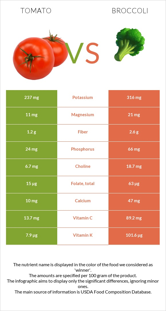 Tomato vs Broccoli infographic