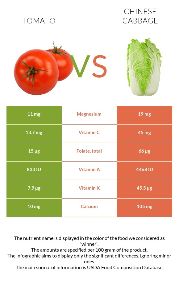 Tomato vs Chinese cabbage infographic