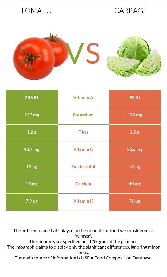 Tomato vs Cabbage infographic