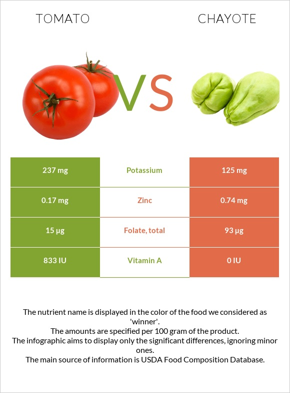 Tomato vs Chayote infographic