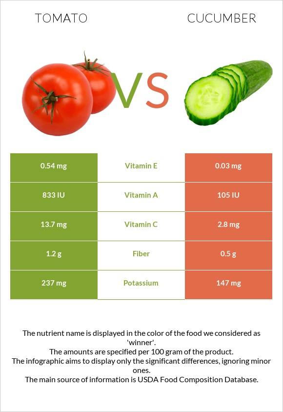 Tomato vs Cucumber infographic