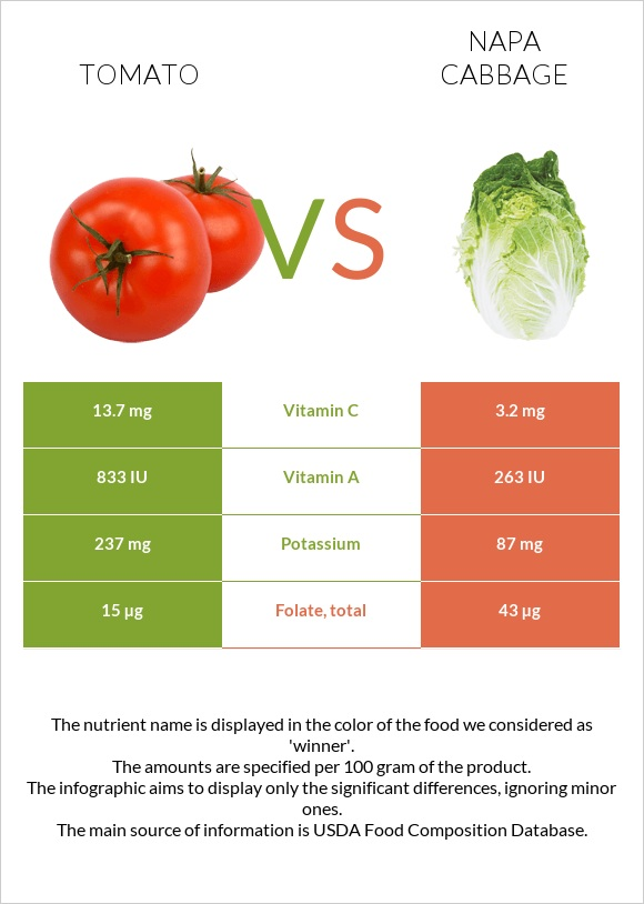 Tomato vs Napa cabbage infographic
