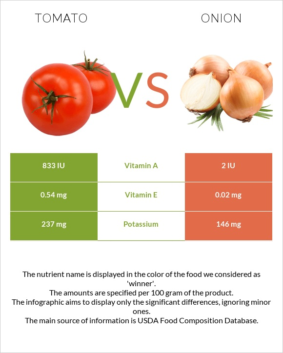 Tomato vs Onion infographic