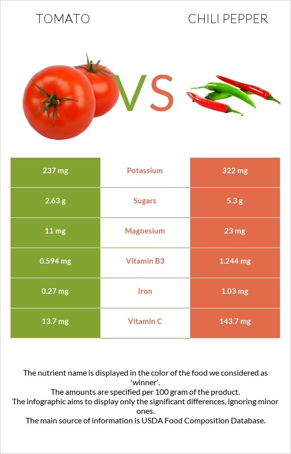 Tomato vs Chili pepper infographic