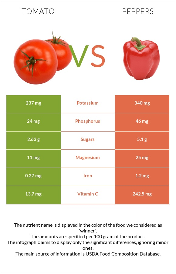 Tomato vs Peppers infographic