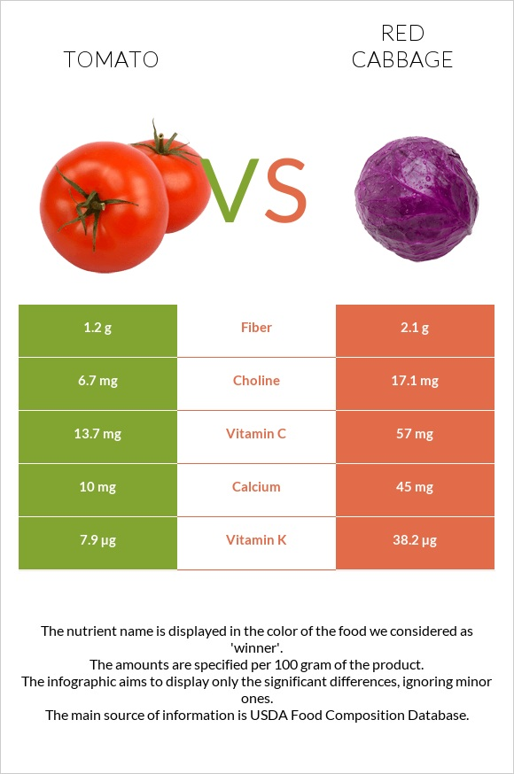 Tomato vs Red cabbage infographic