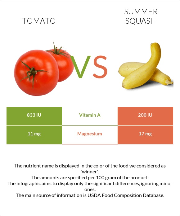 Tomato vs Summer squash infographic