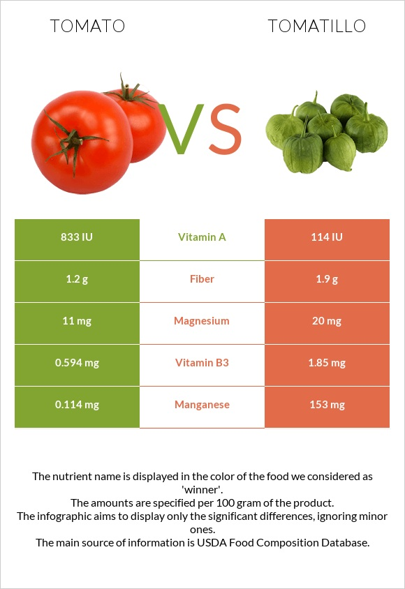 Tomato vs Tomatillo infographic