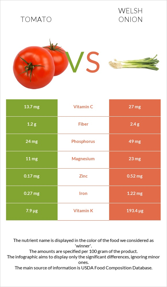 Tomato vs Welsh onion infographic