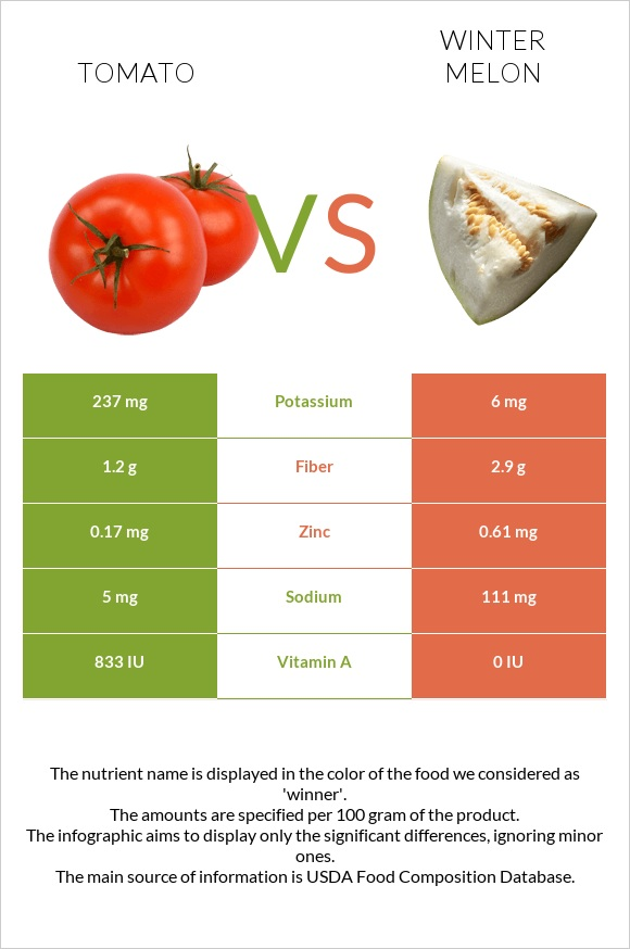 Tomato vs Winter melon infographic