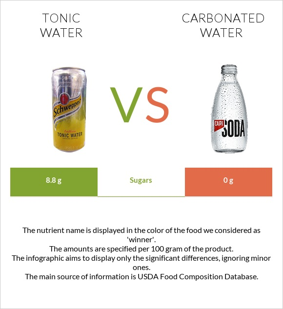 Tonic water vs Carbonated water infographic
