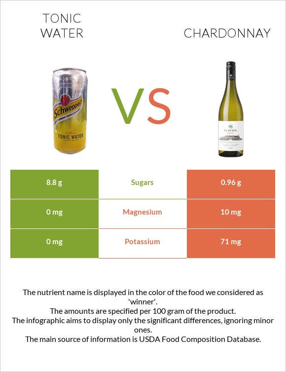Tonic water vs Chardonnay infographic