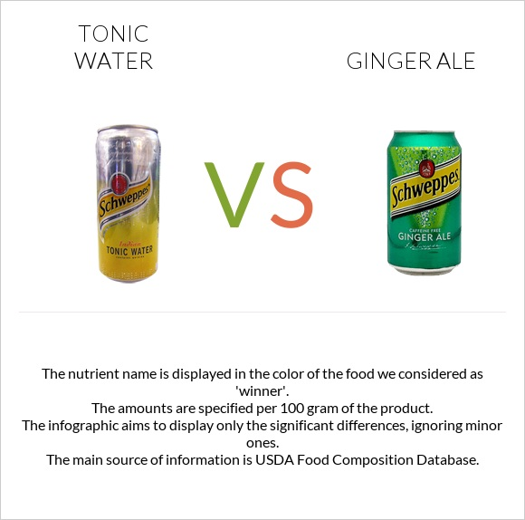 Tonic water vs Ginger ale infographic