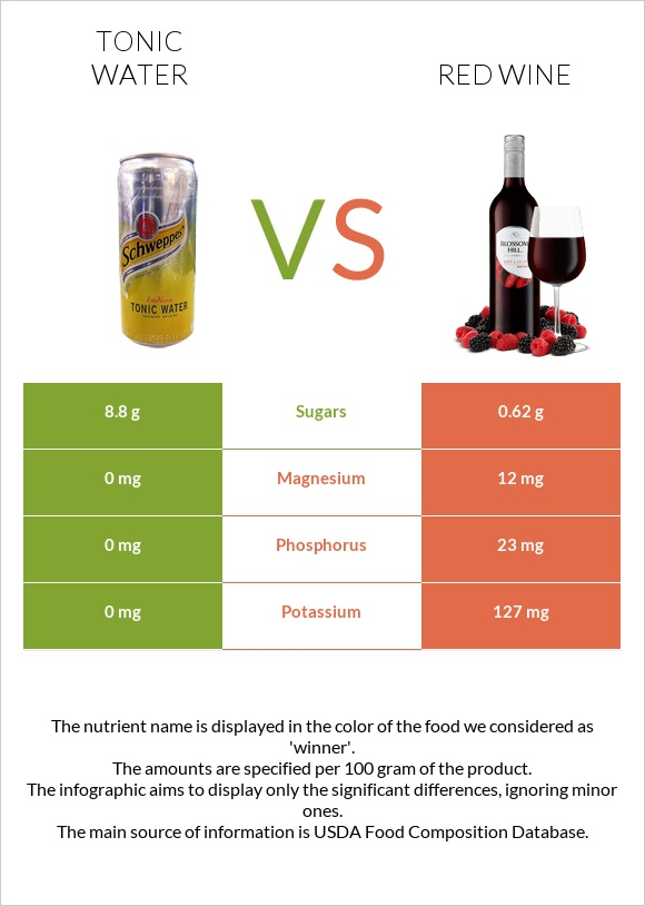 Tonic water vs Red Wine infographic