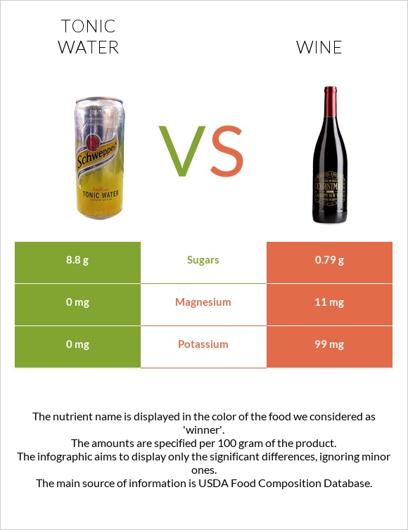 Tonic water vs Wine infographic