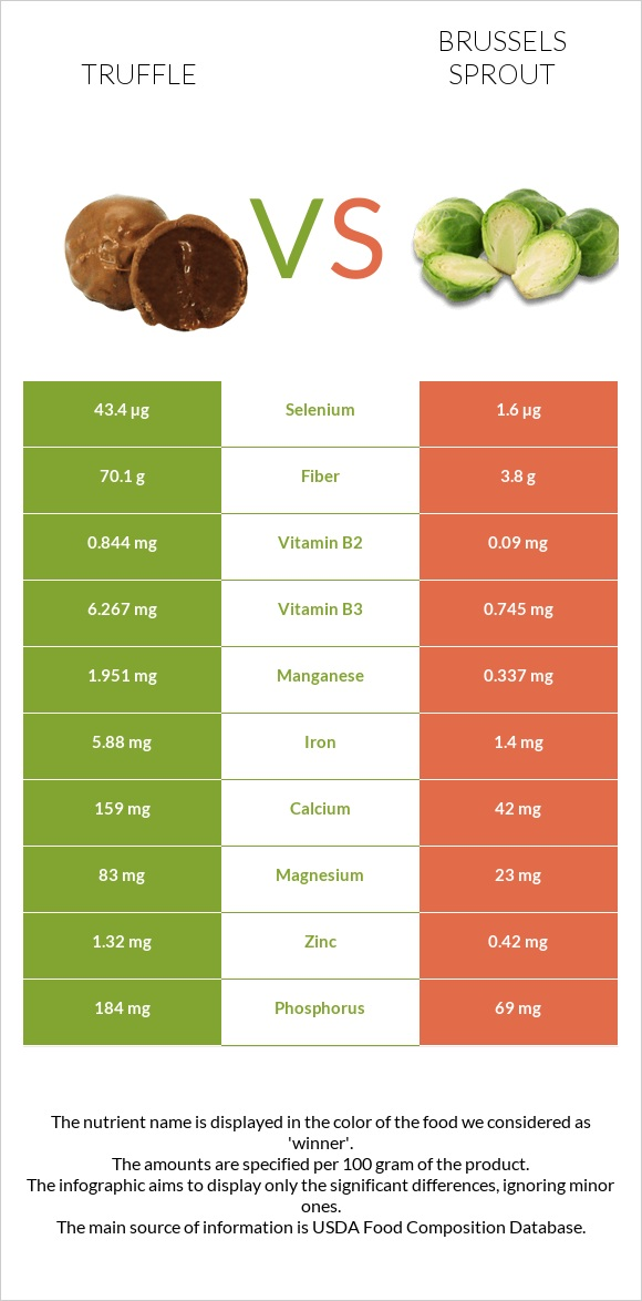 Truffle vs Brussels sprout infographic